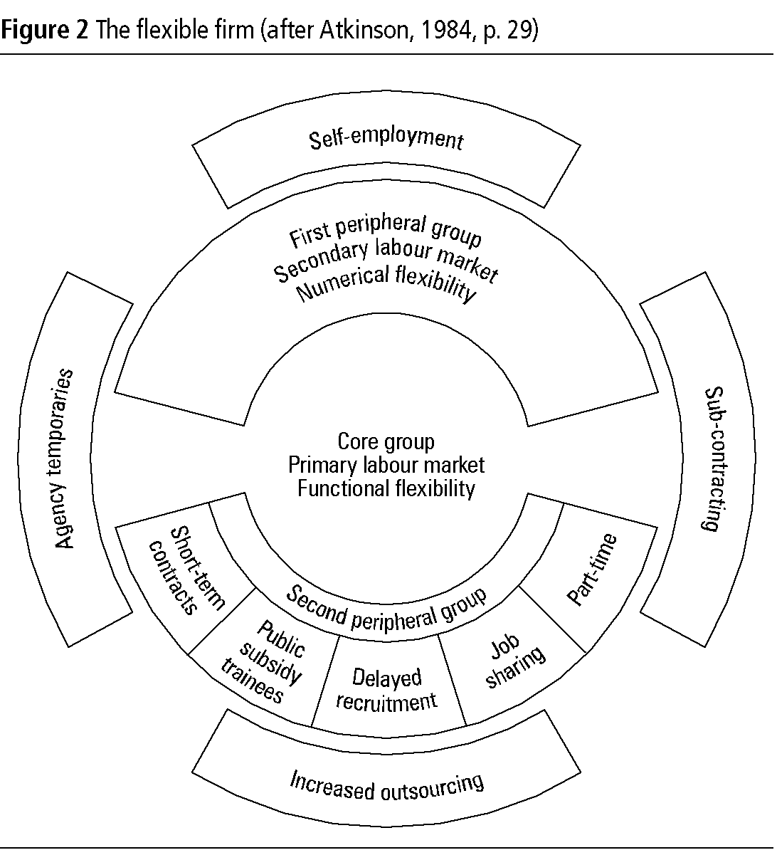 Flexible firm atkinson model